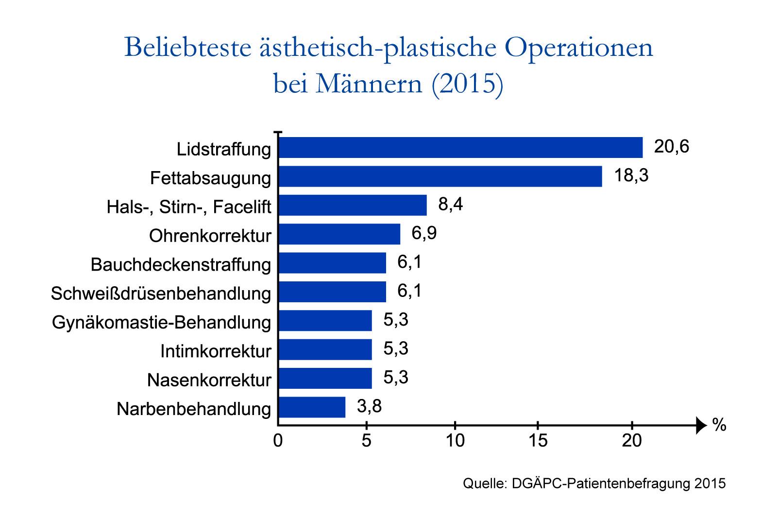 DGÄPC-Statistik der beliebtesten ästhetisch-plastischen Operationen bei männlichen Patienten.