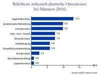 DGÄPC-Statistik 2016