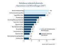 Ergebnisse der DGÄPC-Patientenbefragung